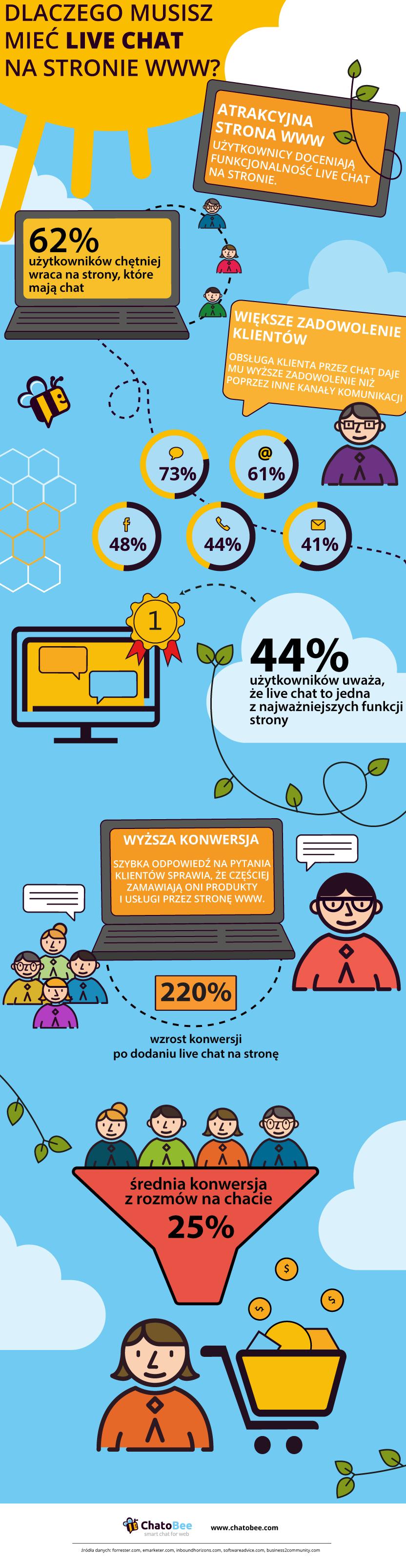 Chat na www - infografika
